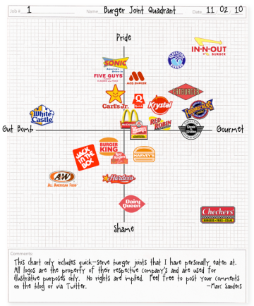Burger Nerd Burger Joint Quadrant